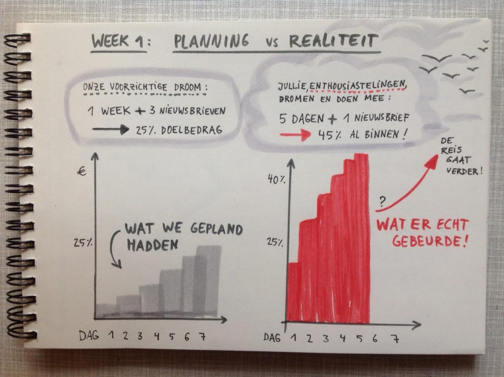 week 1 planning versus realiteit